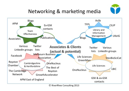 Networking and marketing media