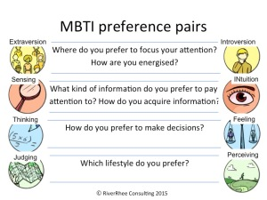 MBTI summary slide