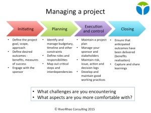 One-slide summary of some of the key aspects of project management - as used in RiverRhee's training courses