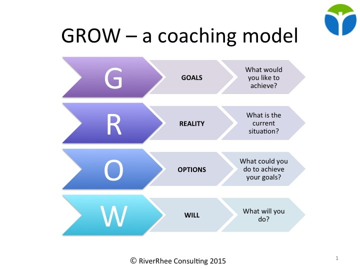 grow coaching template - how to create exceptional managers and teams cambridge