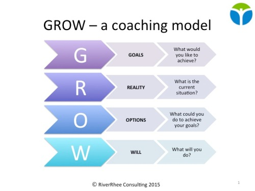 GROW - a coaching model