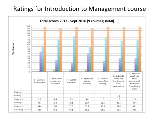 Delegate ratings for RiverRhee's Introduction to Management course since it started in 2013