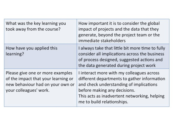 Example of Kirkpatrick level 2 to 4 feedback